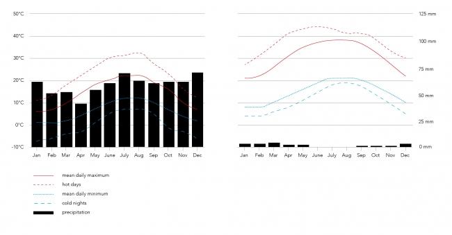 Afb. 1. Gemiddelde temperaturen (lijnen) en neerslag (staven) in Amsterdam (links) en Caïro (rechts). Bron: Meteoblue, Universiteit van Basel, 2018